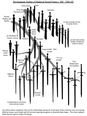 Interesting european sword development flowchart