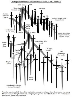 Interesting european sword development flowchart